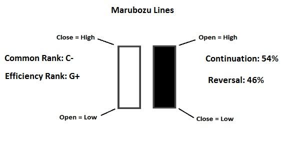 Marubozu Line and Opening/Closing Marubozu Line