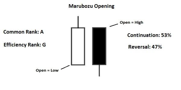 opening marubozu