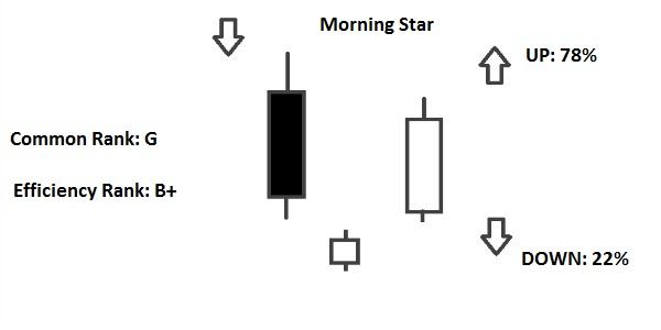 Morning Star Pattern