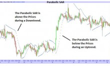 Parabolic SAR