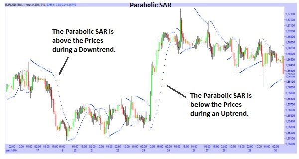 The Parabolic SAR