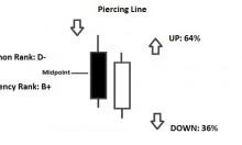 piercing line pattern