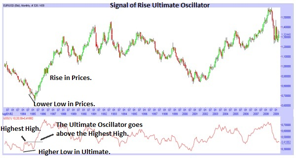 Ultimate Oscillator