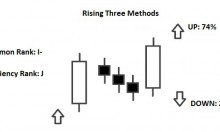 rising three methods