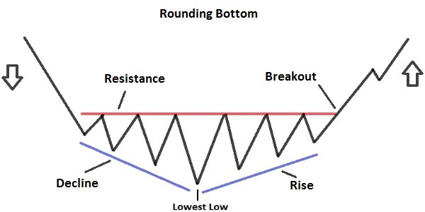 Rounding Bottom Pattern