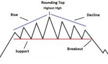 Rounding Top Pattern