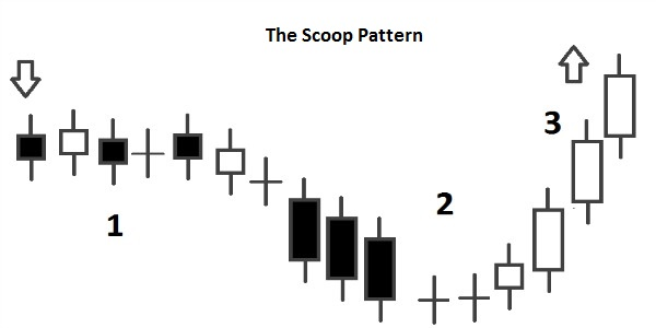 scoop pattern explained