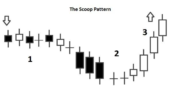 Scoop Pattern