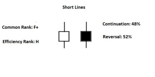 short line candlestick