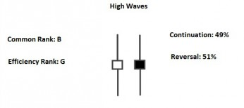 high waves candlestick