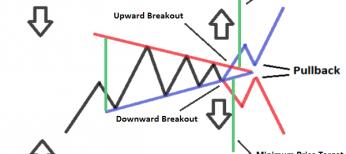 Symmetrical Triangle Pattern