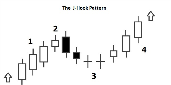 J-Hook Pattern and Inverted J-Hook Pattern