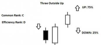 three outside up