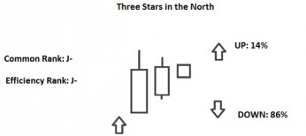 three stars in the north