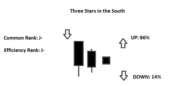 Three Stars In The South