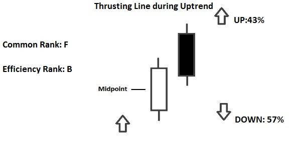 thrusting line