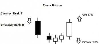 tower bottom pattern