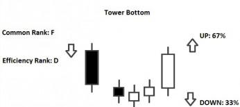 tower bottom pattern