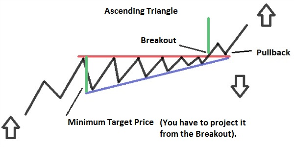 Forex ascending triangle pattern