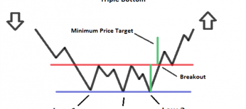 Triple Bottom Pattern