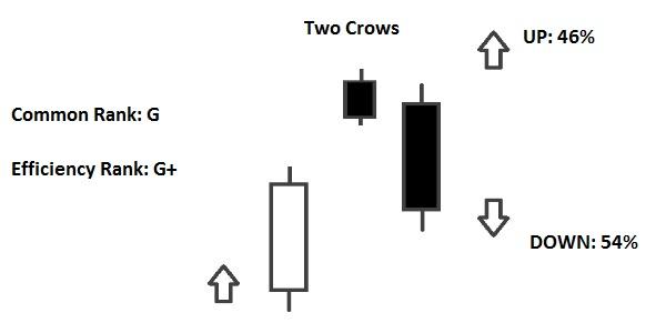 two crows pattern