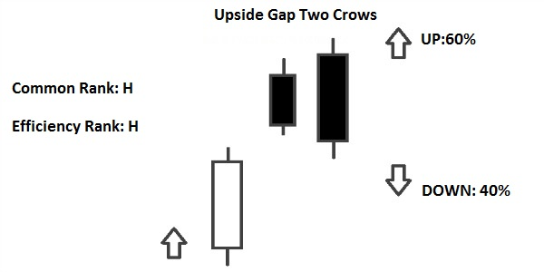 upside gap two crows