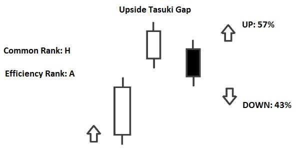 Upside Tasuki Gap