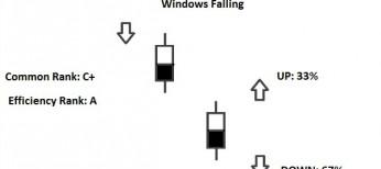falling window pattern