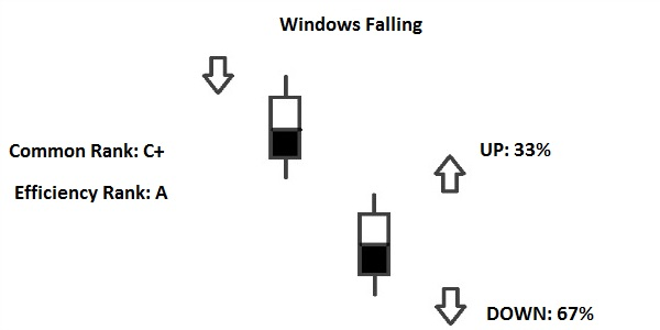 falling window pattern