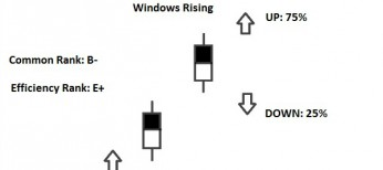 rising windows pattern