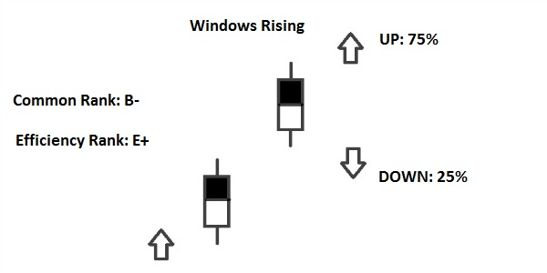 Rising Window Pattern