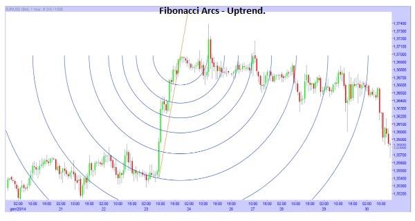 Fibonacci Arc