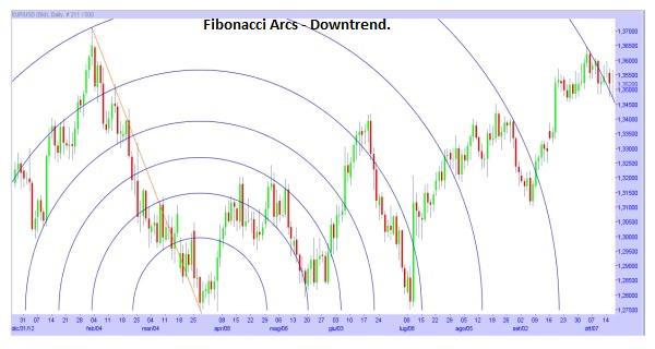 Fibonacci Arc during Downtrend