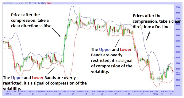 Calculation of bollinger bands
