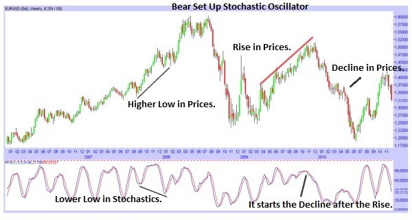 The Stochastic Oscillator