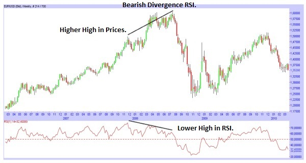 The Relative Strength Index (RSI)