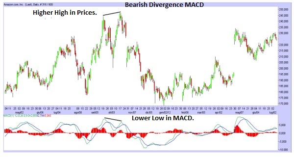 Moving Average Convergence Divergence (MACD)