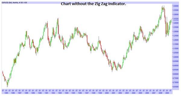 Zig Zag Indicator