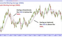 Exponential Moving Average vs Simple Moving Average