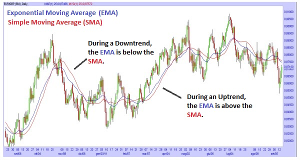 Weighted Moving Average vs Exponential Moving Average