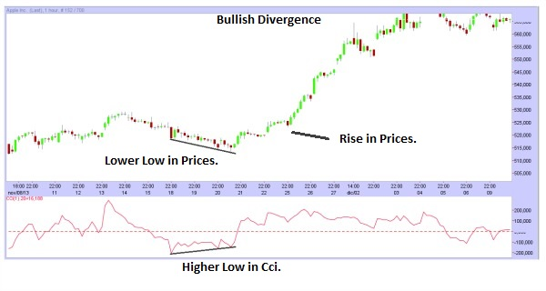 The Commodity Channel Index (Cci)