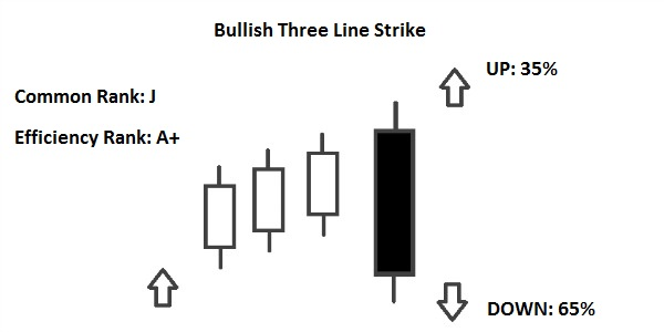 Bullish Three Line Strike
