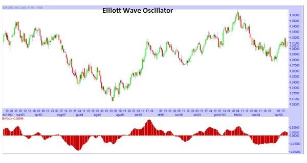Elliott Wave Oscillator (EWO)