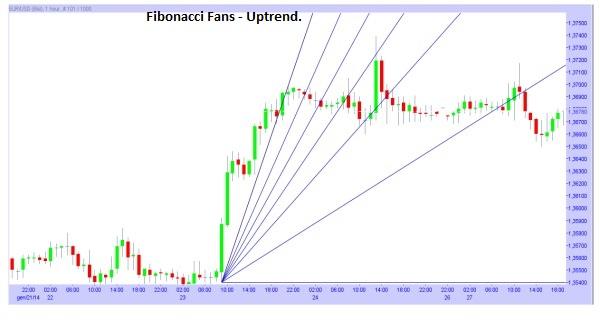 Fibonacci Fans during an Uptrend