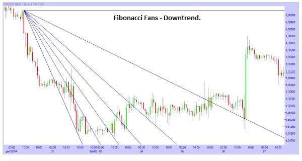 Fibonacci Fans during a Downtrend