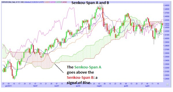 The Ichimoku Indicator