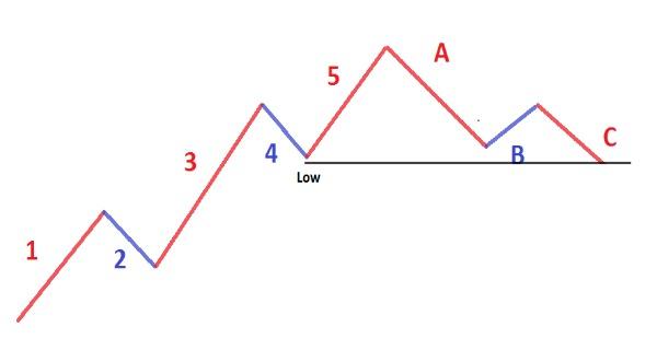 Elliott Wave Three Guidelines
