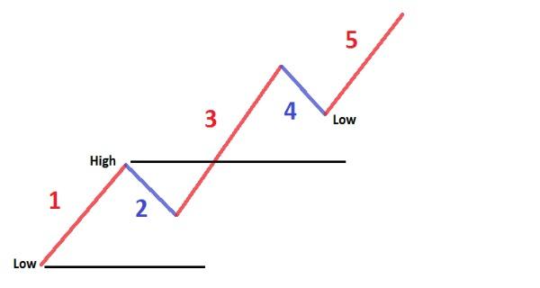 Elliott Waves Three Rules