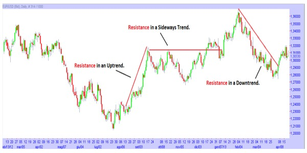 Trading Resistance