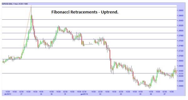 Fibonacci Retracements during an Uptrend